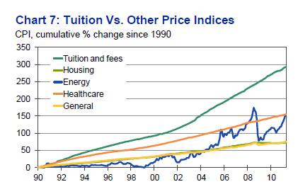 US college tuition increase
